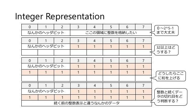 Integer Representation 0 1 2 3 4 5 6 7 なんかのヘッダビット 1 1 1 1 1 1 1 1 1 1 1 1 1 0 1 2 3 4 5 6 7 なんかのヘッダビット ここの領域に整数を格納したい 0~2^...