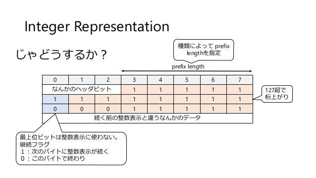 Integer Representation 0 1 2 3 4 5 6 7 なんかのヘッダビット 1 1 1 1 1 1 1 1 1 1 1 1 1 0 0 0 1 1 1 1 1 続く前の整数表示と違うなんかのデータ じゃどうするか? 最上...