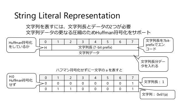 String Literal Representation 0 1 2 3 4 5 6 7 H 文字列長 (7-bit prefix) 文字列データ Huffman符号化 をしているか 文字列長を7bit- prefixでエン コード 文字列長...
