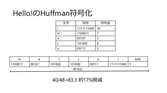 Hello!のHuffman符号化 文字 符号 符号長 ! 1111111000 10 H 1100011 7 e 00101 5 l 101000 6 o 00111 5 H e l l o ! EOS 1100011 00101 10100...