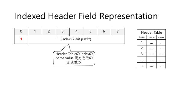 Indexed Header Field Representation 0 1 2 3 4 5 6 7 1 Index (7-bit prefix) Header Table index name value 1 … … 2 … … 3 … …...
