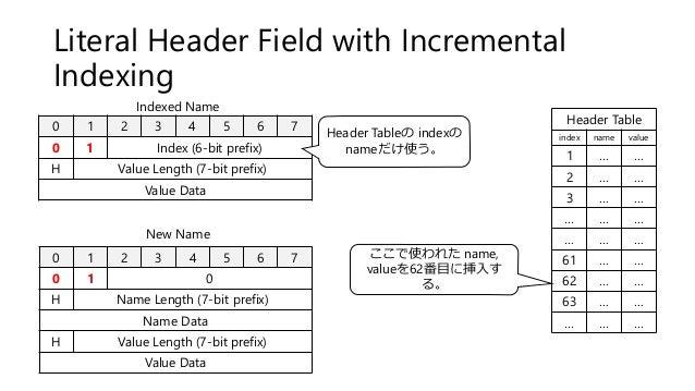 Literal Header Field with Incremental Indexing 0 1 2 3 4 5 6 7 0 1 Index (6-bit prefix) H Value Length (7-bit prefix) Valu...