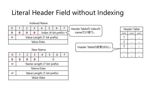 Literal Header Field without Indexing 0 1 2 3 4 5 6 7 0 0 0 0 Index (4-bit prefix) H Value Length (7-bit prefix) Value Dat...