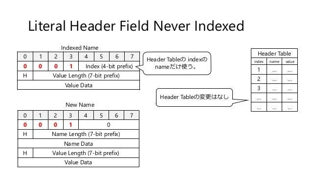 Literal Header Field Never Indexed 0 1 2 3 4 5 6 7 0 0 0 1 Index (4-bit prefix) H Value Length (7-bit prefix) Value Data 0...