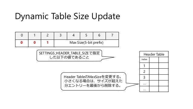 Dynamic Table Size Update 0 1 2 3 4 5 6 7 0 0 1 Max Size(5-bit prefix) Header Table index 1 2 3 … … Header TableのMaxSizeを変...