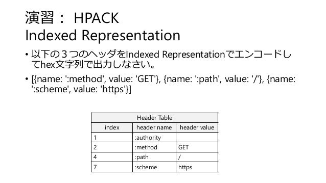 演習: HPACK Indexed Representation Header Table index header name header value 1 :authority 2 :method GET 4 :path / 7 :schem...