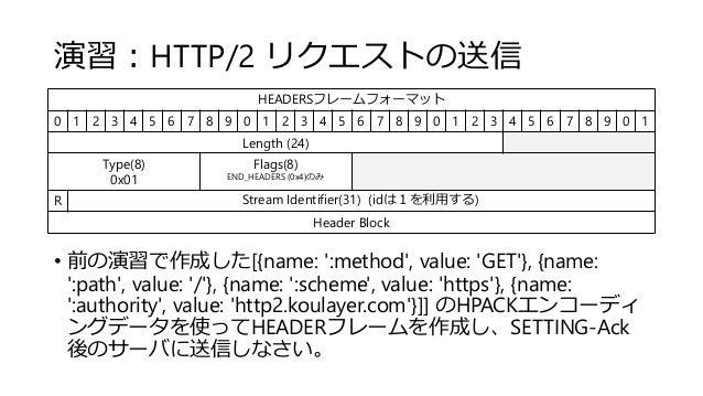 演習:HTTP/2 リクエストの送信 • 前の演習で作成した[{name: ':method', value: 'GET'}, {name: ':path', value: '/'}, {name: ':scheme', value: 'htt...