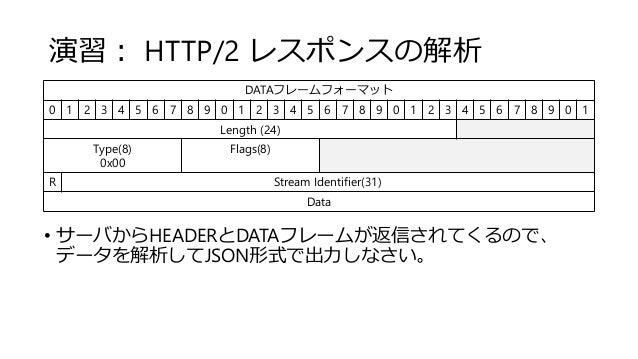 演習: HTTP/2 レスポンスの解析 • サーバからHEADERとDATAフレームが返信されてくるので、 データを解析してJSON形式で出力しなさい。 DATAフレームフォーマット 0 1 2 3 4 5 6 7 8 9 0 1 2 3 4 ...