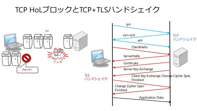 SPDY TCP HoLブロックとTCP+TLSハンドシェイク 5 4 3 1 ロス! 67 ブロック! TCP syn syn+ack ack ClientHello ServerHello Certificate Server Key Ex...