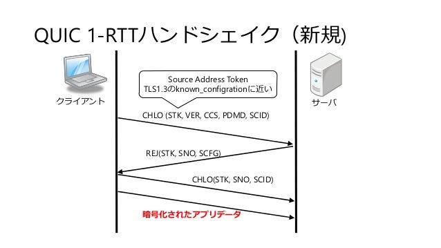 QUIC 1-RTTハンドシェイク(新規) クライアント サーバ CHLO (STK, VER, CCS, PDMD, SCID) REJ(STK, SNO, SCFG) CHLO(STK, SNO, SCID) 暗号化されたアプリデータ So...