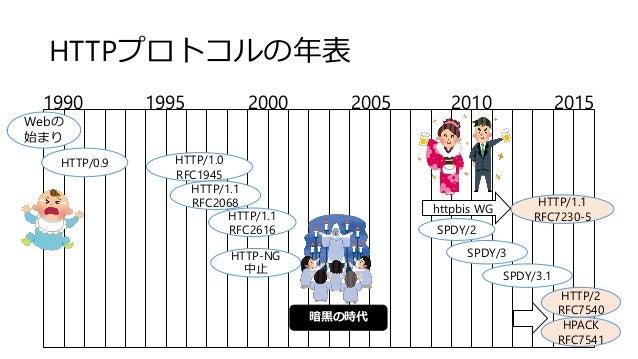 HTTPプロトコルの年表 1990 1995 2000 2005 2010 2015 Webの 始まり HTTP/0.9 HTTP/1.0 RFC1945 HTTP/1.1 RFC2068 HTTP/1.1 RFC2616 HTTP/1.1 R...