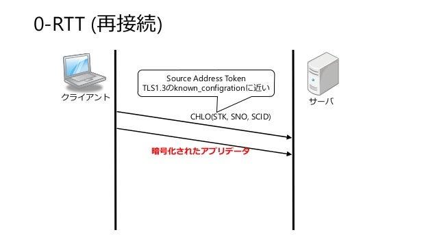 0-RTT (再接続) クライアント サーバ CHLO(STK, SNO, SCID) 暗号化されたアプリデータ Source Address Token TLS1.3のknown_configrationに近い