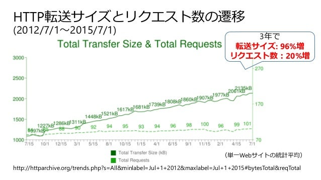 HTTP転送サイズとリクエスト数の遷移 (2012/7/1~2015/7/1) http://httparchive.org/trends.php?s=All&minlabel=Jul+1+2012&maxlabel=Jul+1+2015#by...