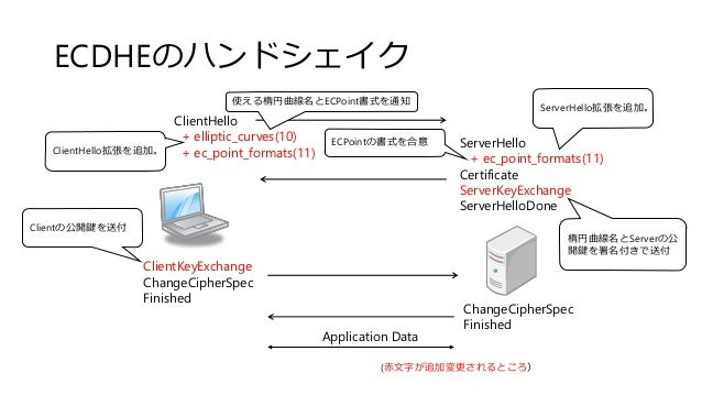 ECDHEのハンドシェイク ClientHello + elliptic_curves(10) + ec_point_formats(11) ServerHello + ec_point_formats(11) Certificate Serv...