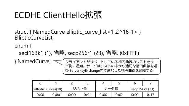 ECDHE ClientHello拡張 struct { NamedCurve elliptic_curve_list<1..2^16-1> } EllipticCurveList; enum { sect163k1 (1), 省略, secp...