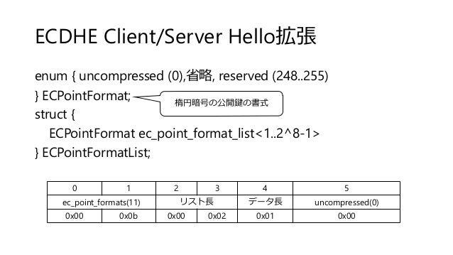 ECDHE Client/Server Hello拡張 enum { uncompressed (0),省略, reserved (248..255) } ECPointFormat; struct { ECPointFormat ec_poi...