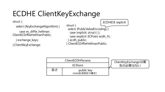 ECDHE ClientKeyExchange struct { select (KeyExchangeAlgorithm) { case ec_diffie_hellman: ClientECDiffieHellmanPublic; } ex...