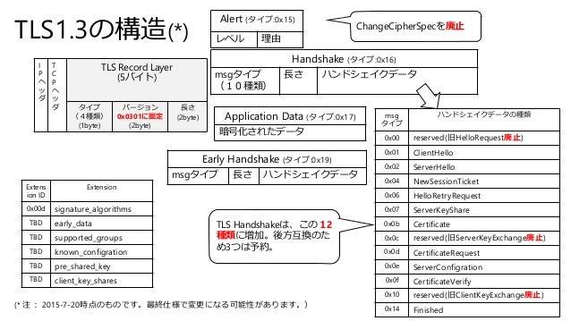 TLS1.3の構造(*) I P ヘ ッ ダ T C P ヘ ッ ダ TLS Record Layer (5バイト) タイプ (4種類) (1byte) バージョン 0x0301に固定 (2byte) 長さ (2byte) Handshake ...