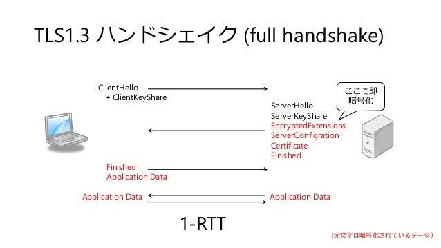 TLS1.3 ハンドシェイク (full handshake) ServerHello ServerKeyShare EncryptedExtensions ServerConfigration Certificate Finished Fin...