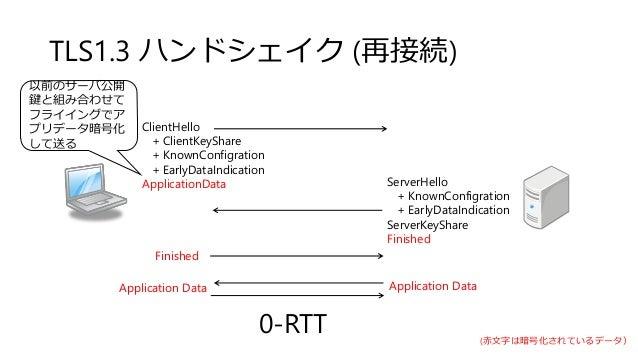 TLS1.3 ハンドシェイク (再接続) ServerHello + KnownConfigration + EarlyDataIndication ServerKeyShare Finished Finished Application Da...
