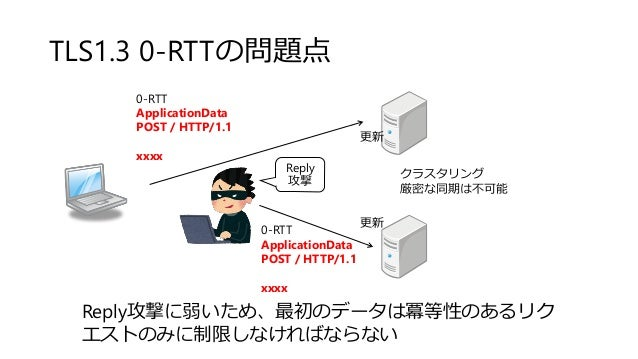 TLS1.3 0-RTTの問題点 0-RTT ApplicationData POST / HTTP/1.1 xxxx 0-RTT ApplicationData POST / HTTP/1.1 xxxx クラスタリング 厳密な同期は不可能 R...