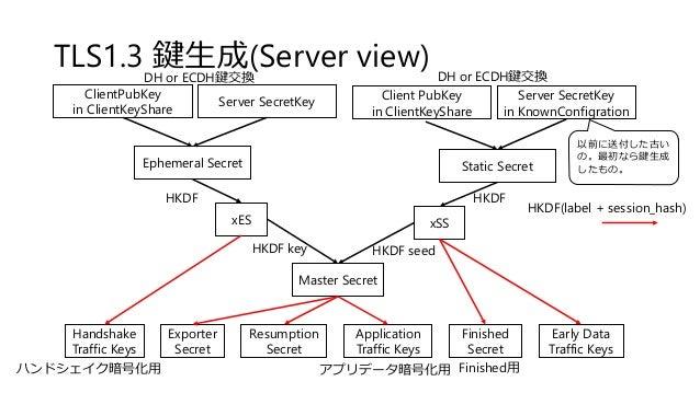TLS1.3 鍵生成(Server view) Ephemeral Secret Static Secret xES xSS Master Secret Early Data Traffic Keys Application Traffic K...