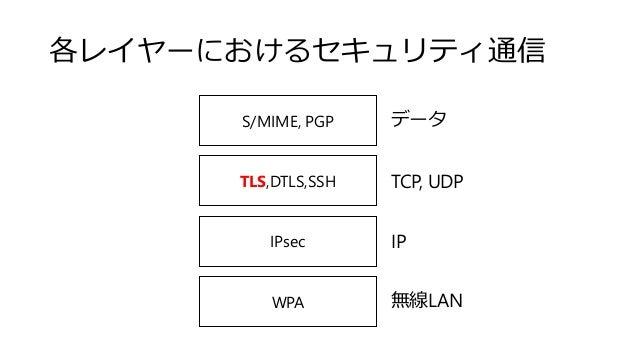 各レイヤーにおけるセキュリティ通信 WPA IPsec TLS,DTLS,SSH S/MIME, PGP 無線LAN IP TCP, UDP データ