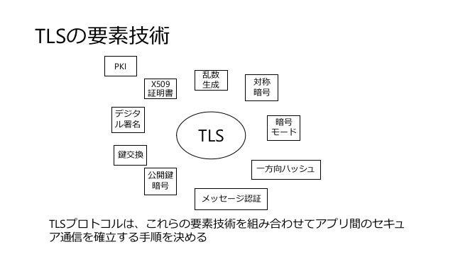 TLSの要素技術 X509 証明書 PKI 対称 暗号 暗号 モード 公開鍵 暗号 デジタ ル署名 メッセージ認証 乱数 生成 TLS 鍵交換 一方向ハッシュ TLSプロトコルは、これらの要素技術を組み合わせてアプリ間のセキュ ア通信を確立する...