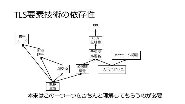 TLS要素技術の依存性 X509 証明書 PKI 対称 暗号 暗号 モード 公開鍵 暗号 デジタ ル署名 メッセージ認証 乱数 生成 鍵交換 一方向ハッシュ 本来はこの一つ一つをきちんと理解してもらうのが必要
