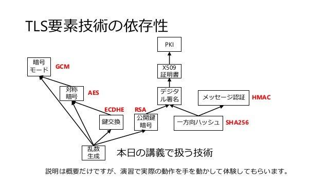 TLS要素技術の依存性 X509 証明書 PKI 対称 暗号 暗号 モード 公開鍵 暗号 デジタ ル署名 メッセージ認証 乱数 生成 鍵交換 一方向ハッシュ GCM AES ECDHE RSA SHA256 HMAC 本日の講義で扱う技術 説明...