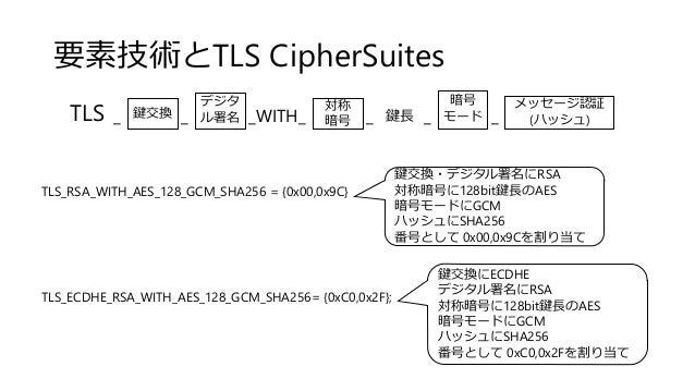 要素技術とTLS CipherSuites TLS_RSA_WITH_AES_128_GCM_SHA256 = {0x00,0x9C} TLS_ECDHE_RSA_WITH_AES_128_GCM_SHA256= {0xC0,0x2F}; 対称...