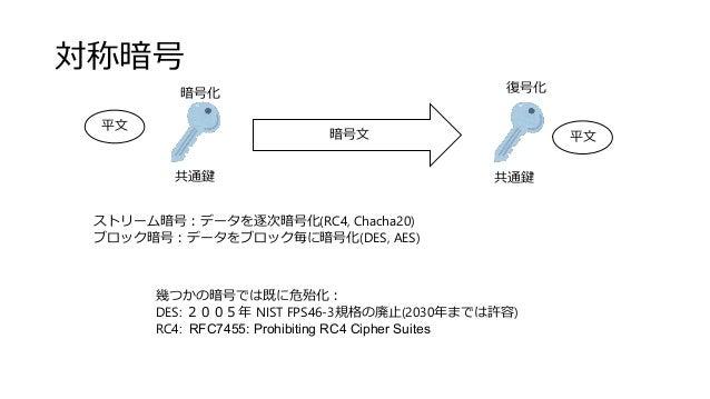 対称暗号 暗号文 平文 共通鍵 共通鍵 平文 ストリーム暗号:データを逐次暗号化(RC4, Chacha20) ブロック暗号:データをブロック毎に暗号化(DES, AES) 幾つかの暗号では既に危殆化: DES: 2005年 NIST FPS4...
