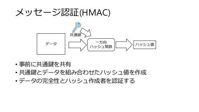 メッセージ認証(HMAC) • 事前に共通鍵を共有 • 共通鍵とデータを組み合わせたハッシュ値を作成 • データの完全性とハッシュ作成者を認証する データ 一方向 ハッシュ関数 ハッシュ値 共通鍵