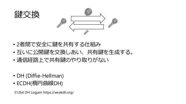 鍵交換 • 2者間で安全に鍵を共有する仕組み • 互いに公開鍵を交換しあい、共有鍵を生成する。 • 通信経路上で共有鍵のやり取りがない • DH (Diffie-Hellman) • ECDH(楕円曲線DH) 512bit DH Logjam ...