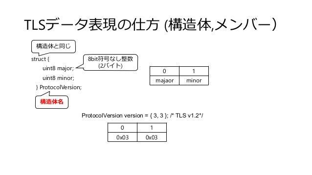TLSデータ表現の仕方 (構造体,メンバー) struct { uint8 major; uint8 minor; } ProtocolVersion; 0 1 majaor minor ProtocolVersion version = { ...