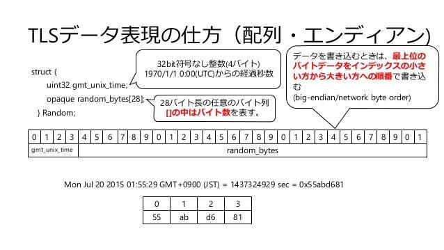 TLSデータ表現の仕方(配列・エンディアン) struct { uint32 gmt_unix_time; opaque random_bytes[28]; } Random; 0 1 2 3 4 5 6 7 8 9 0 1 2 3 4 5 6...