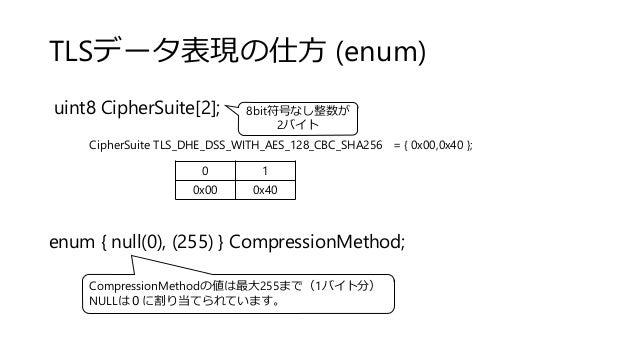 TLSデータ表現の仕方 (enum) uint8 CipherSuite[2]; enum { null(0), (255) } CompressionMethod; 8bit符号なし整数が 2バイト 0 1 0x00 0x40 CipherS...
