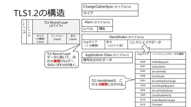 TLS1.2の構造 I P ヘ ッ ダ T C P ヘ ッ ダ TLS Record Layer (5バイト) タイプ (4種類) (1byte) バージョン (2byte) 長さ (2byte) Handshake (タイプ:0x16) ms...