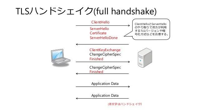 TLSハンドシェイク(full handshake) ClientHello ServerHello Certificate ServerHelloDone ClientKeyExchange ChangeCipherSpec Finished...