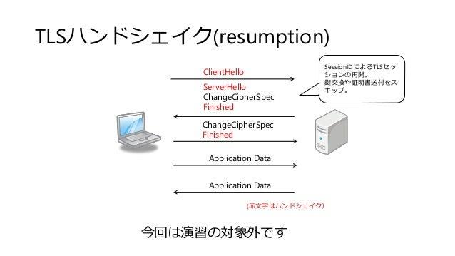 TLSハンドシェイク(resumption) ClientHello ServerHello ChangeCipherSpec Finished ChangeCipherSpec Finished Application Data Applic...