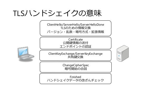 TLSハンドシェイクの意味 ClientHello/ServerHello/ServerHelloDone TLSのための情報交換 バージョン・乱数・暗号方式・拡張情報 Certificate 公開鍵情報の送付 エンドポイントの認証 Clien...