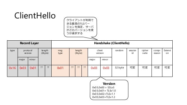 ClientHello Record Layer Handshake (ClientHello) type protocol version length (2byte) msg type length (3byte) client versi...