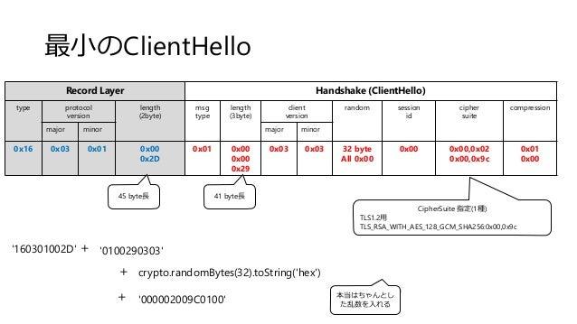 Record Layer Handshake (ClientHello) type protocol version length (2byte) msg type length (3byte) client version random se...