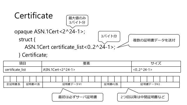 Certificate opaque ASN.1Cert<2^24-1>; struct { ASN.1Cert certificate_list<0..2^24-1>; } Certificate; 項目 要素 サイズ certificate...