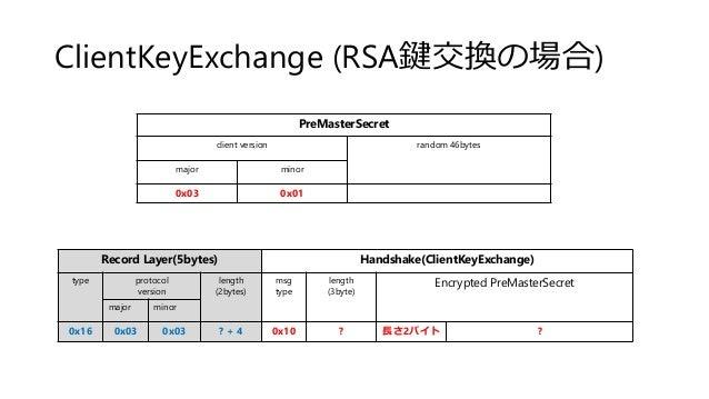 ClientKeyExchange (RSA鍵交換の場合) Record Layer(5bytes) Handshake(ClientKeyExchange) type protocol version length (2bytes) msg ...