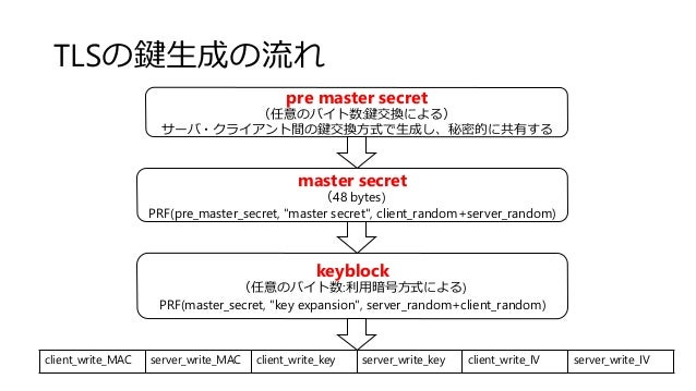 TLSの鍵生成の流れ pre master secret (任意のバイト数:鍵交換による) サーバ・クライアント間の鍵交換方式で生成し、秘密的に共有する master secret (48 bytes) PRF(pre_master_secre...