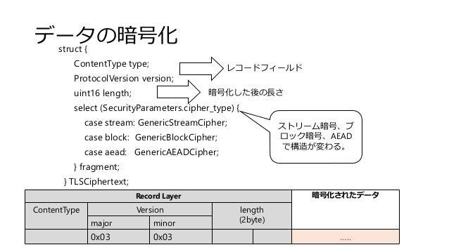 データの暗号化struct { ContentType type; ProtocolVersion version; uint16 length; select (SecurityParameters.cipher_type) { case s...