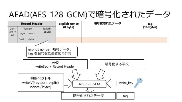AEAD(AES-128-GCM)で暗号化されたデータ Record Header explicit nonce (8 byte) 暗号化されたデータ tag (16 bytes)Cont entTy pe Version length (2b...