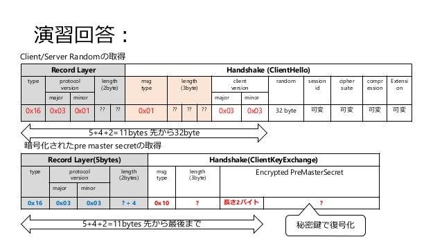 演習回答: Record Layer Handshake (ClientHello) type protocol version length (2byte) msg type length (3byte) client version ran...