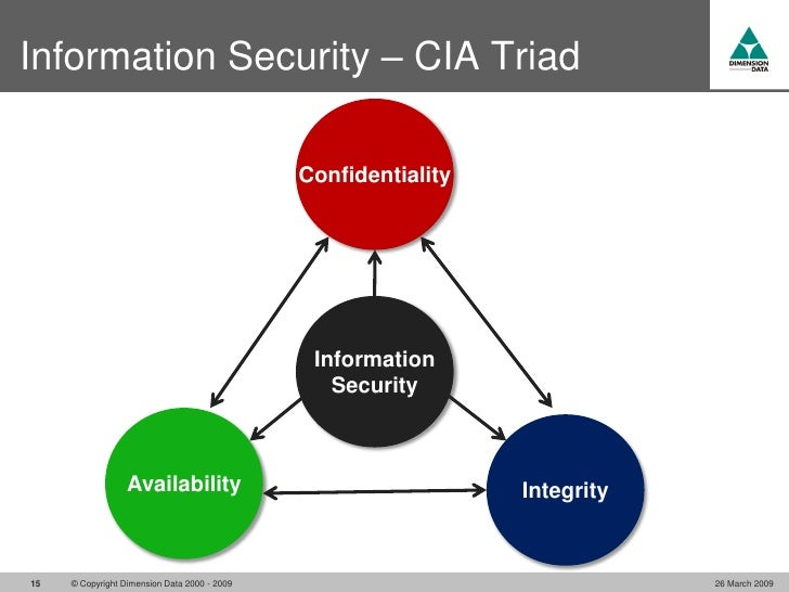 Security Challenges In Voip